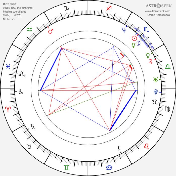 Ramona Milano - Astrology Natal Birth Chart