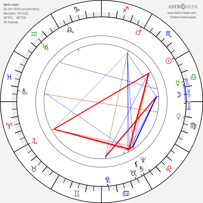 Ramsay D. Potts - Astrology Natal Birth Chart