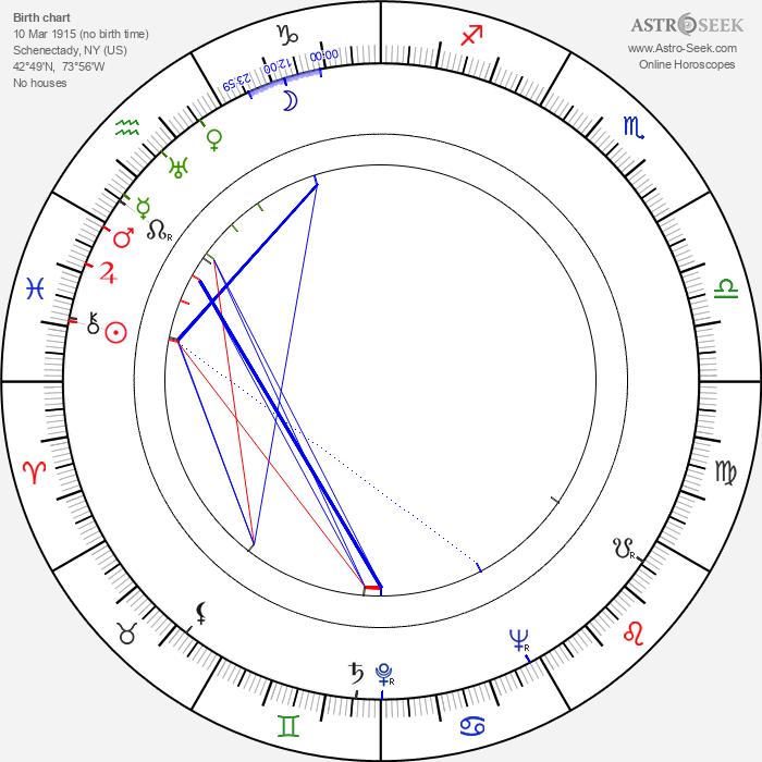 Ranald MacDougall - Astrology Natal Birth Chart