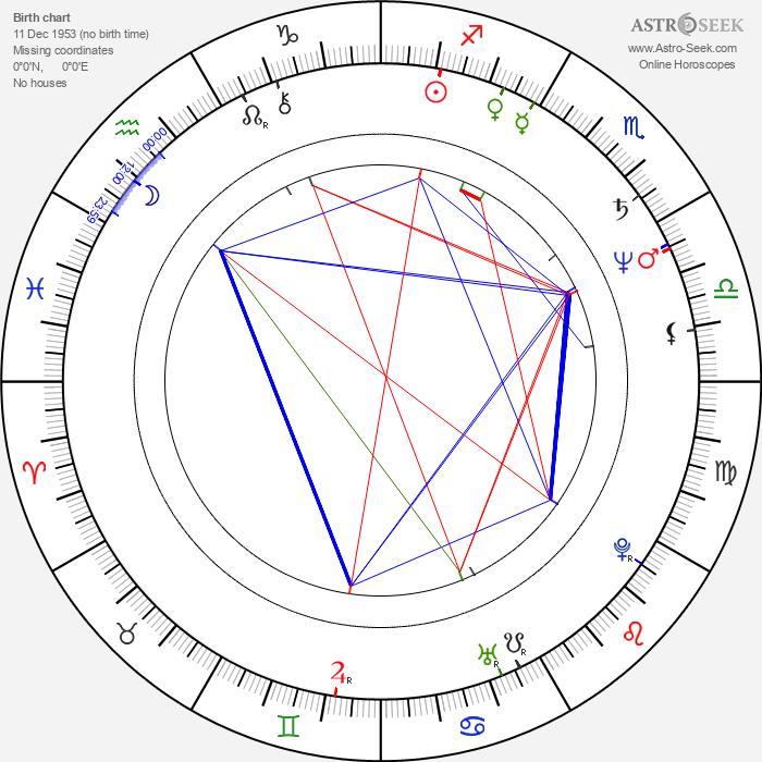 Randa Chahal Sabag - Astrology Natal Birth Chart