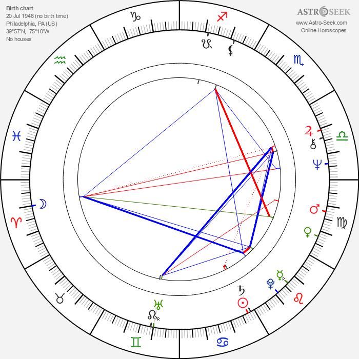 Randal Kleiser - Astrology Natal Birth Chart