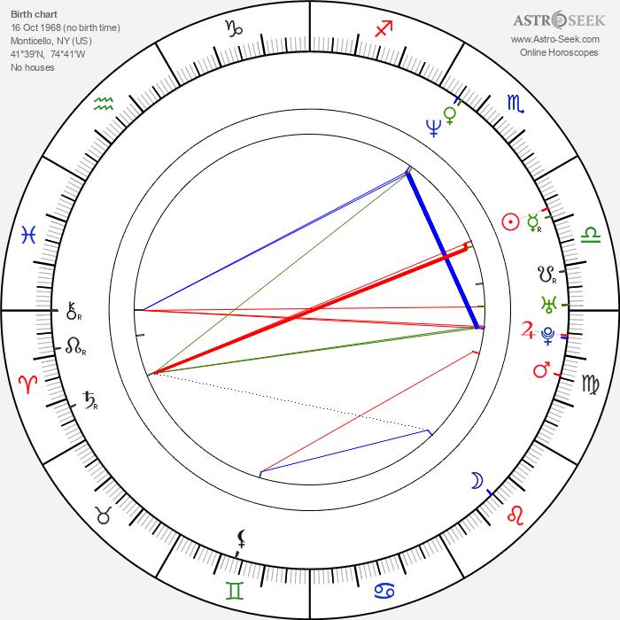 Randall Batinkoff - Astrology Natal Birth Chart