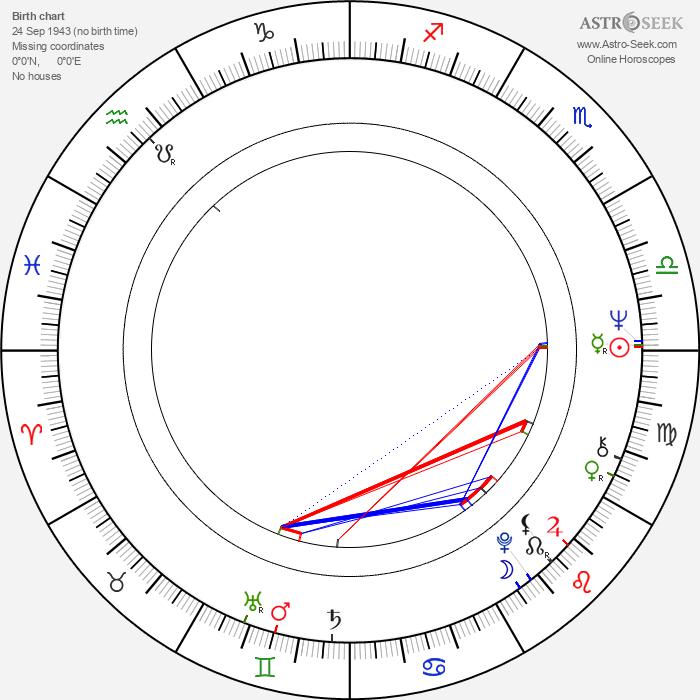 Randall Duk Kim - Astrology Natal Birth Chart