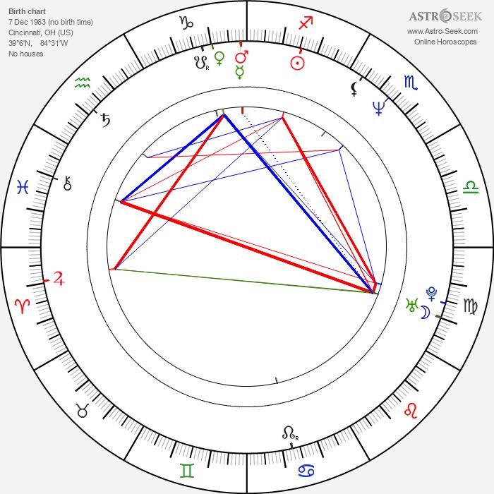 Randall Einhorn - Astrology Natal Birth Chart