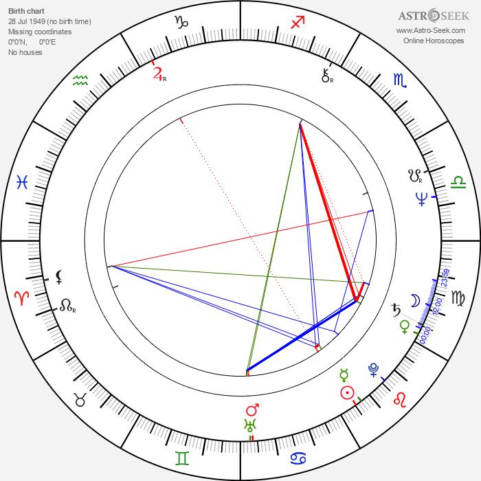 Randall Wallace - Astrology Natal Birth Chart