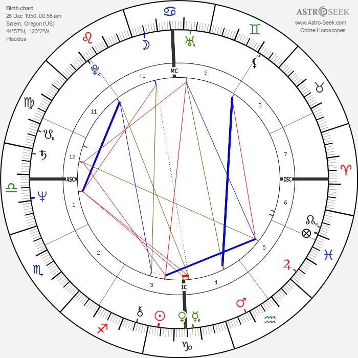 Randall Woodfield - Astrology Natal Birth Chart