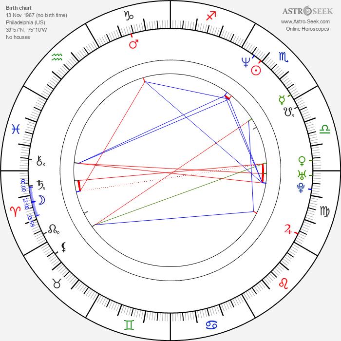 Randi Ingerman - Astrology Natal Birth Chart