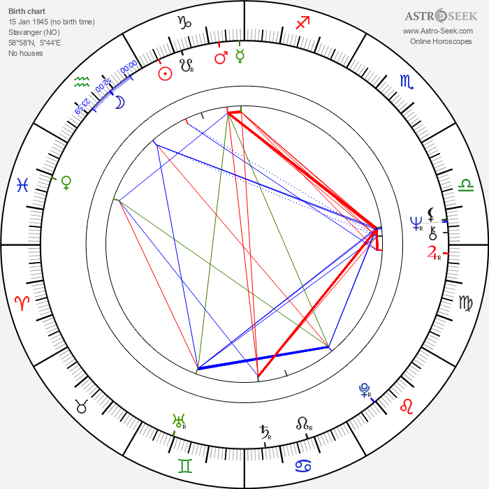 Randi Koch - Astrology Natal Birth Chart