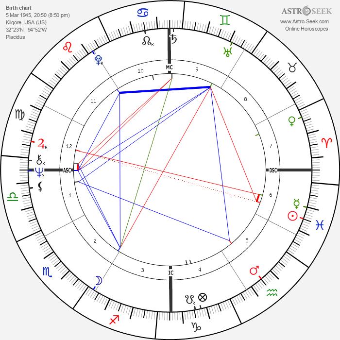 Randi Matson - Astrology Natal Birth Chart
