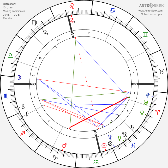 Randolph Churchill - Astrology Natal Birth Chart