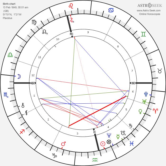 Randolph Churchill - Astrology Natal Birth Chart