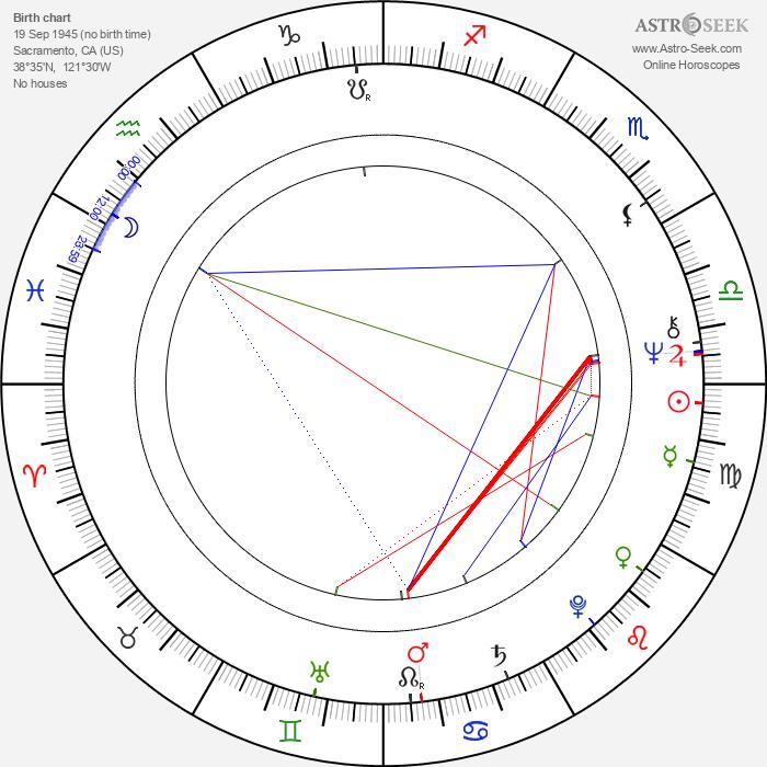 Randolph Mantooth - Astrology Natal Birth Chart