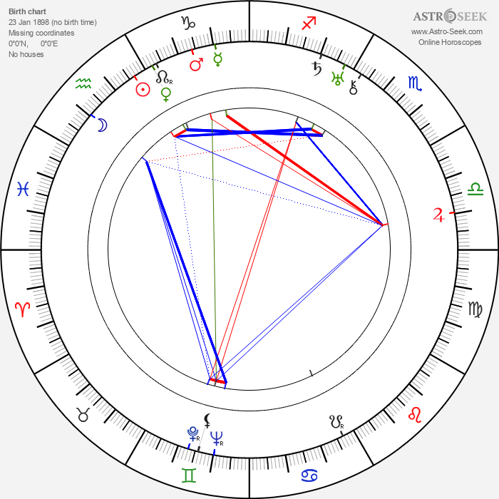 Randolph Scott - Astrology Natal Birth Chart
