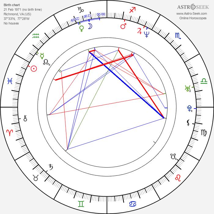Randy Blythe - Astrology Natal Birth Chart