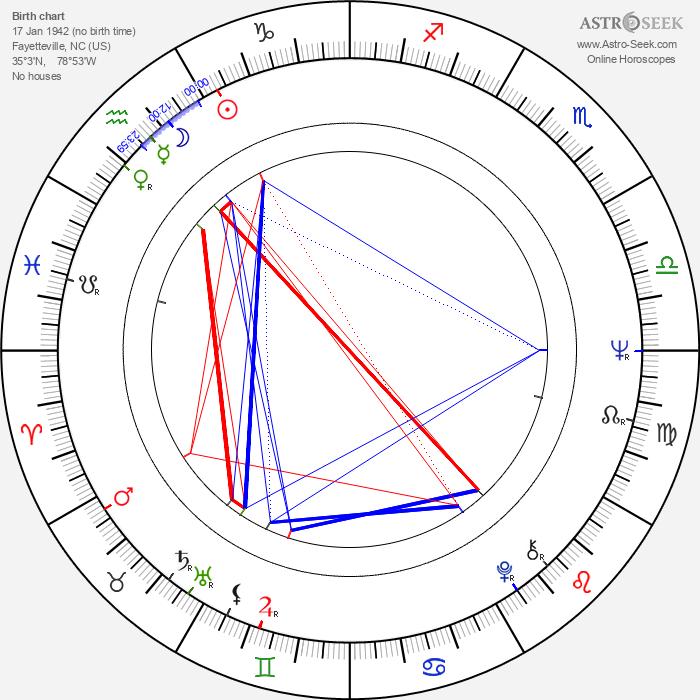 Randy Boone - Astrology Natal Birth Chart