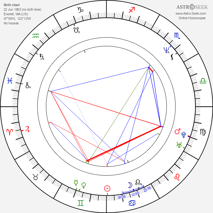 Randy Couture - Astrology Natal Birth Chart