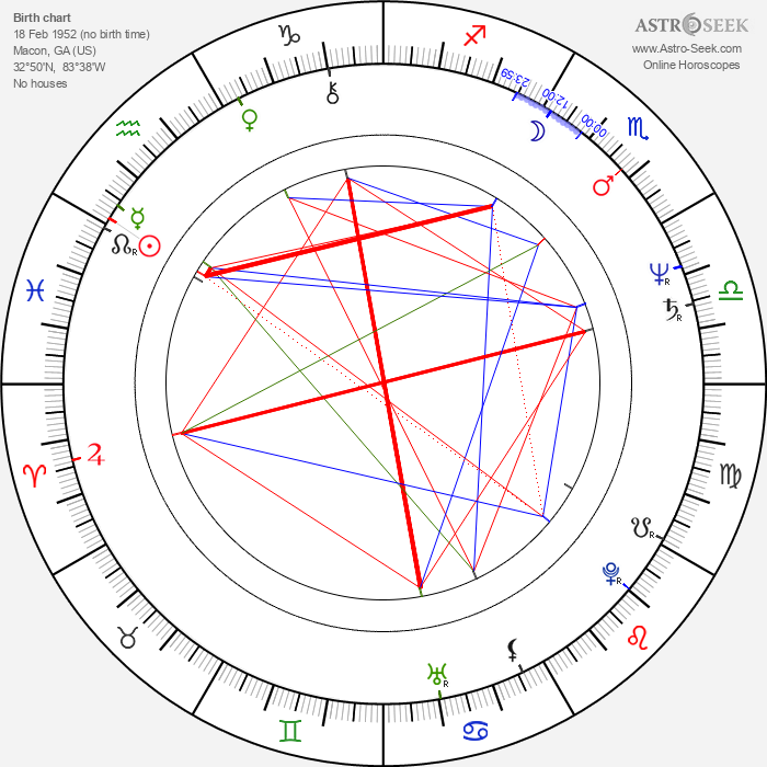 Randy Crawford - Astrology Natal Birth Chart