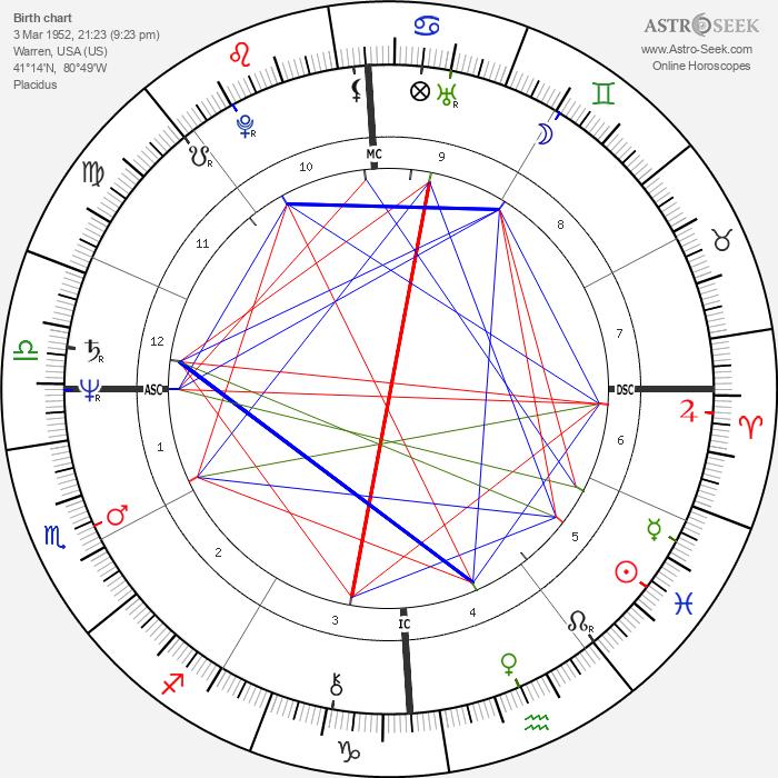 Randy Gradishar - Astrology Natal Birth Chart