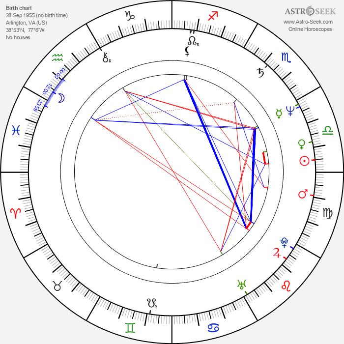 Randy Kovitz - Astrology Natal Birth Chart