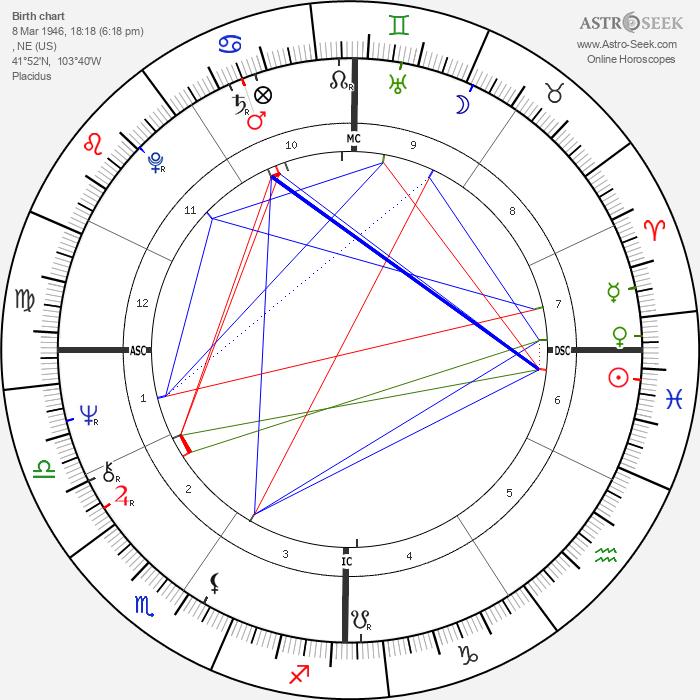 Randy Meisner - Astrology Natal Birth Chart