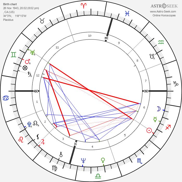 Randy Newman - Astrology Natal Birth Chart