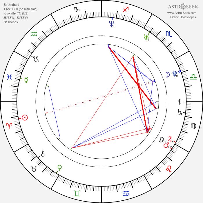 Randy Orton - Astrology Natal Birth Chart