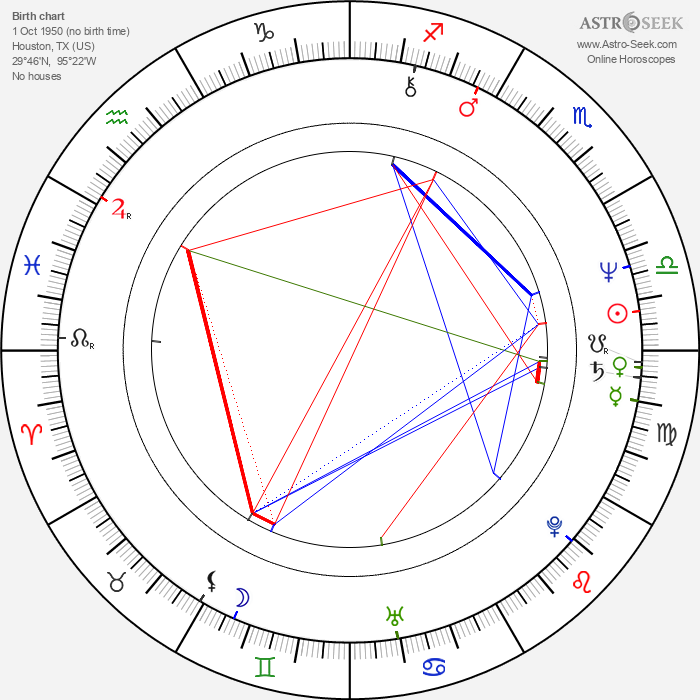 Randy Quaid - Astrology Natal Birth Chart