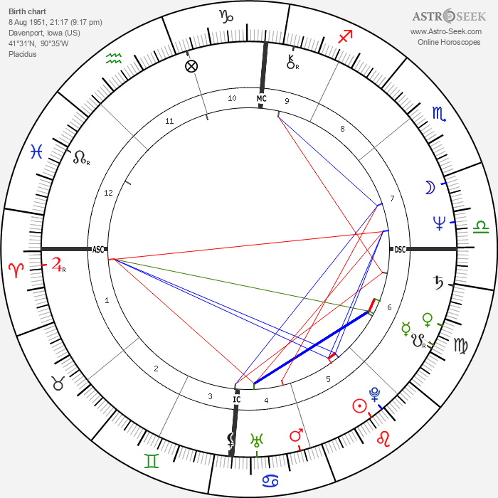 Randy Shilts - Astrology Natal Birth Chart
