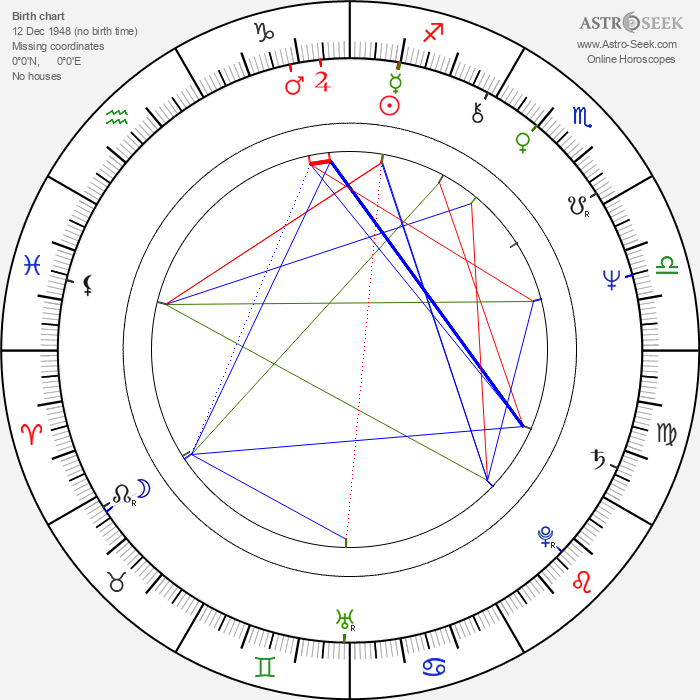 Randy Smith - Astrology Natal Birth Chart
