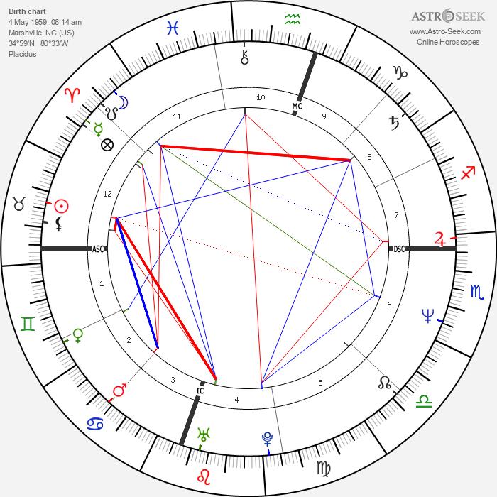 Randy Travis - Astrology Natal Birth Chart