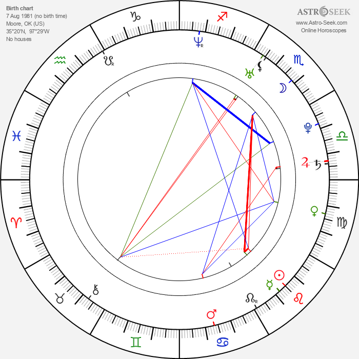 Randy Wayne - Astrology Natal Birth Chart