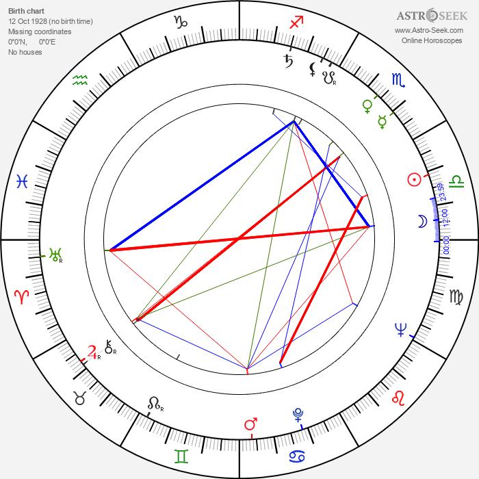 Rangel Vulchanov - Astrology Natal Birth Chart