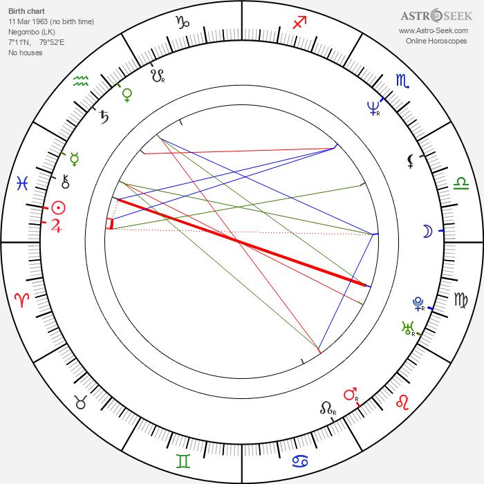 Ranjan Ramanayake - Astrology Natal Birth Chart