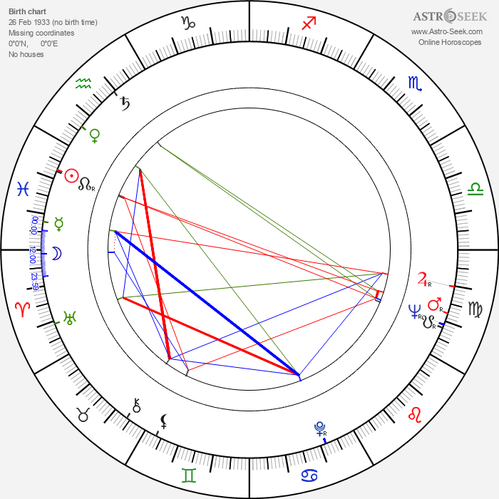 Ranko Gucevac - Astrology Natal Birth Chart