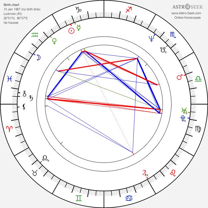 Ranvir Shorey - Astrology Natal Birth Chart