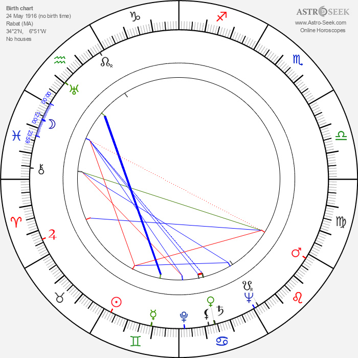 Raoul André - Astrology Natal Birth Chart