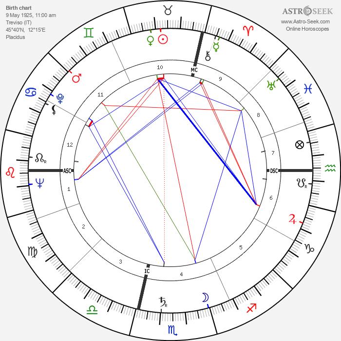 Raoul Bortoletto - Astrology Natal Birth Chart