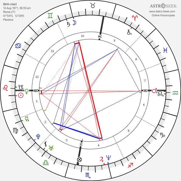 Raoul Bova - Astrology Natal Birth Chart