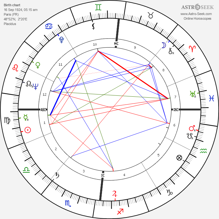 Raoul Coutard - Astrology Natal Birth Chart
