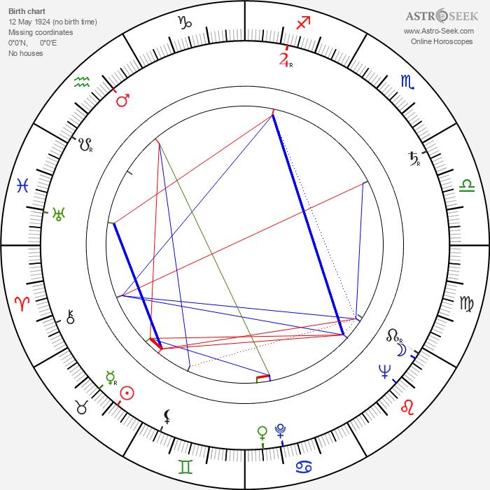 Raoul Delfosse - Astrology Natal Birth Chart