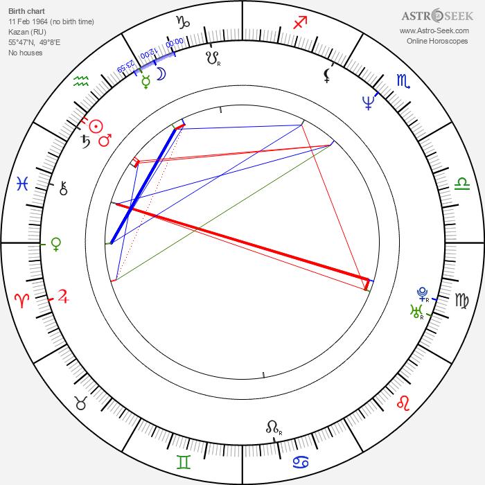 Raoul Ganeev - Astrology Natal Birth Chart