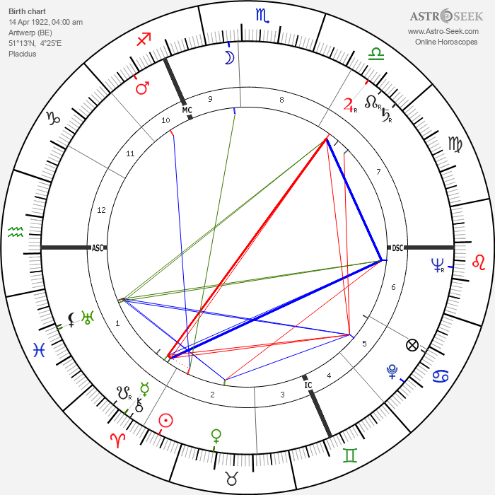 Raoul Lévy - Astrology Natal Birth Chart