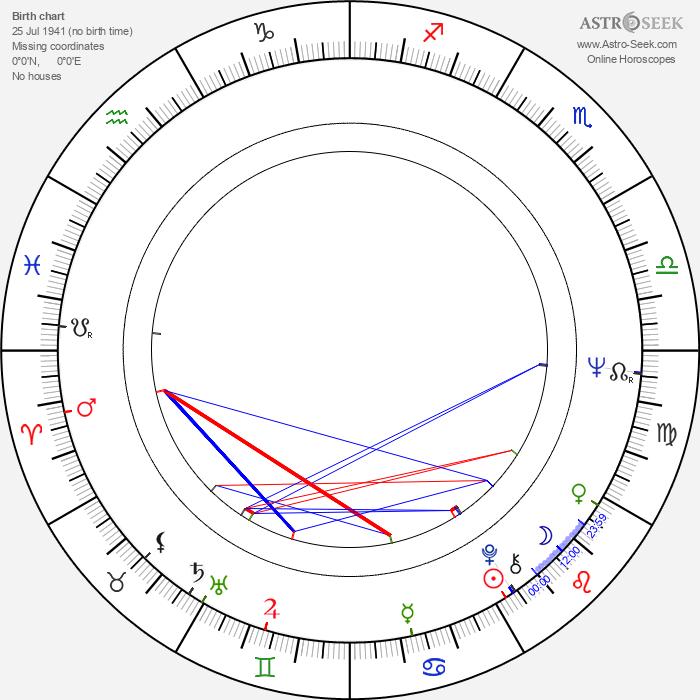 Raoul Ruiz - Astrology Natal Birth Chart