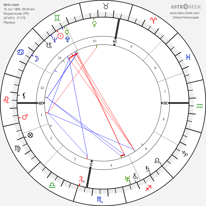 Raoul Salan - Astrology Natal Birth Chart