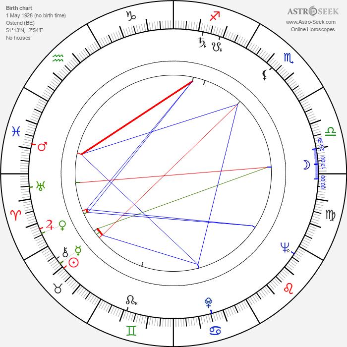 Raoul Servais - Astrology Natal Birth Chart