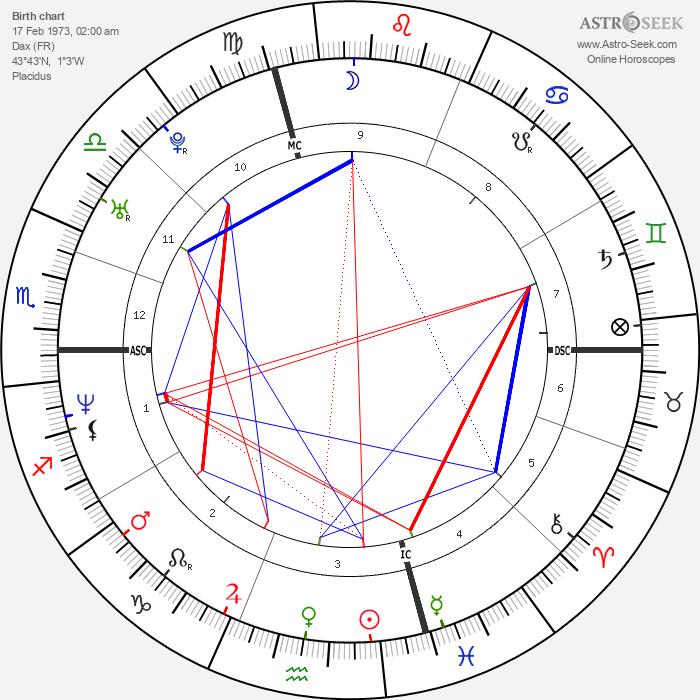 Raphael Ibanez - Astrology Natal Birth Chart