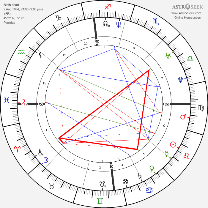 Raphael Poirée - Astrology Natal Birth Chart