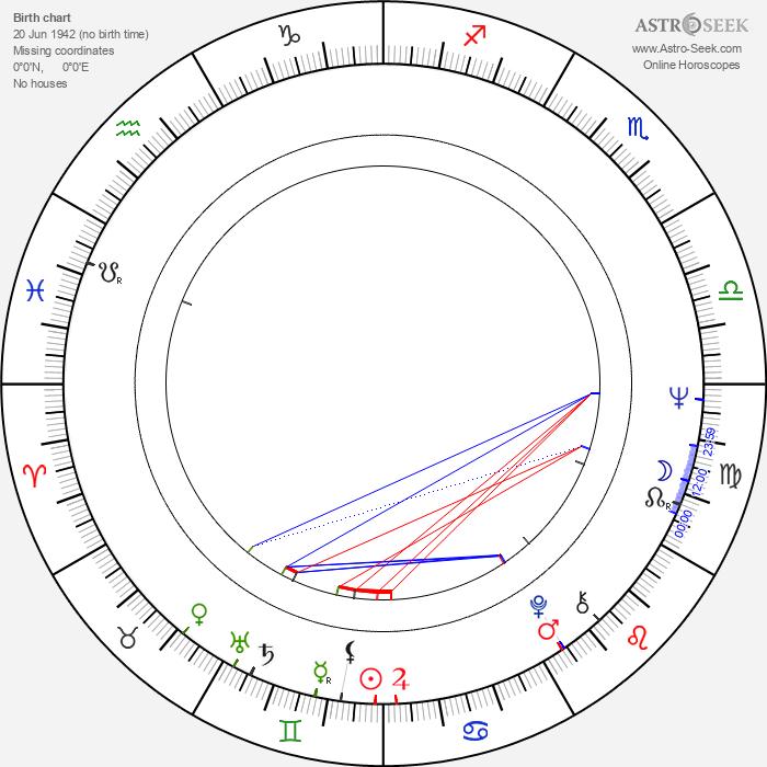 Raphael Rebibo - Astrology Natal Birth Chart
