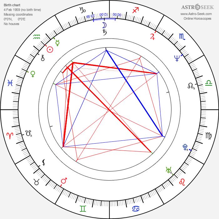 Raquel Morell - Astrology Natal Birth Chart