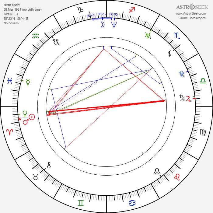 Rasmus Kaljujärv - Astrology Natal Birth Chart